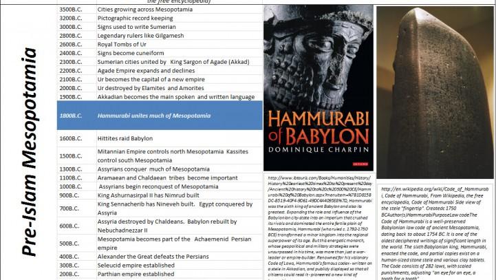 Pre-Islam Mesopotamia